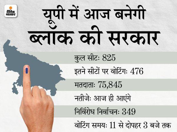 UP में ब्लॉक प्रमुख चुनाव रिजल्ट LIVE:37 जिलों में 277 पर बीजेपी, 43 पर सपा जीती; 15 जिलों में हिंसा, इटावा में एसपी सिटी को थप्पड़ मारा, प्रतापगढ़ में फायरिंग